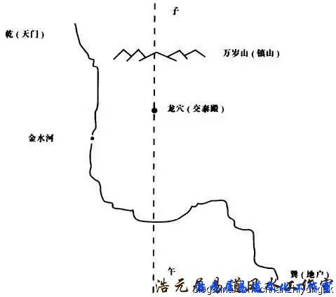 图解北京风水布局,国人都该了解的风水学